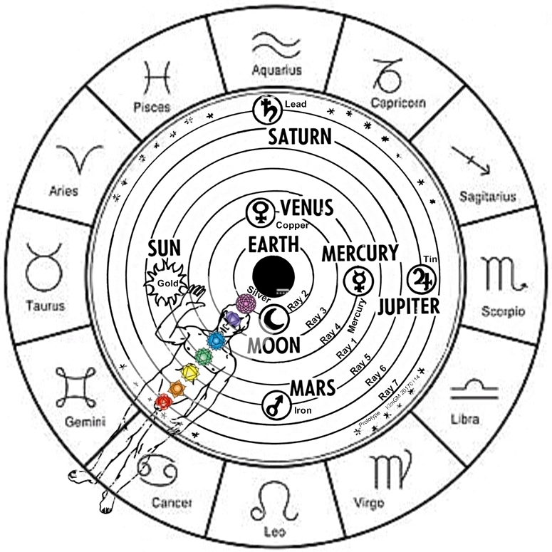Esoteric Astrology And Human Development Imbolc = new year of the trees = aquarius (spring equinox out of winter birthed inside the life form in the form of sap inside the cold. 2