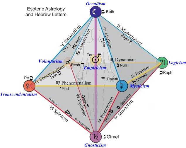 Esoteric Astrology and Human Development